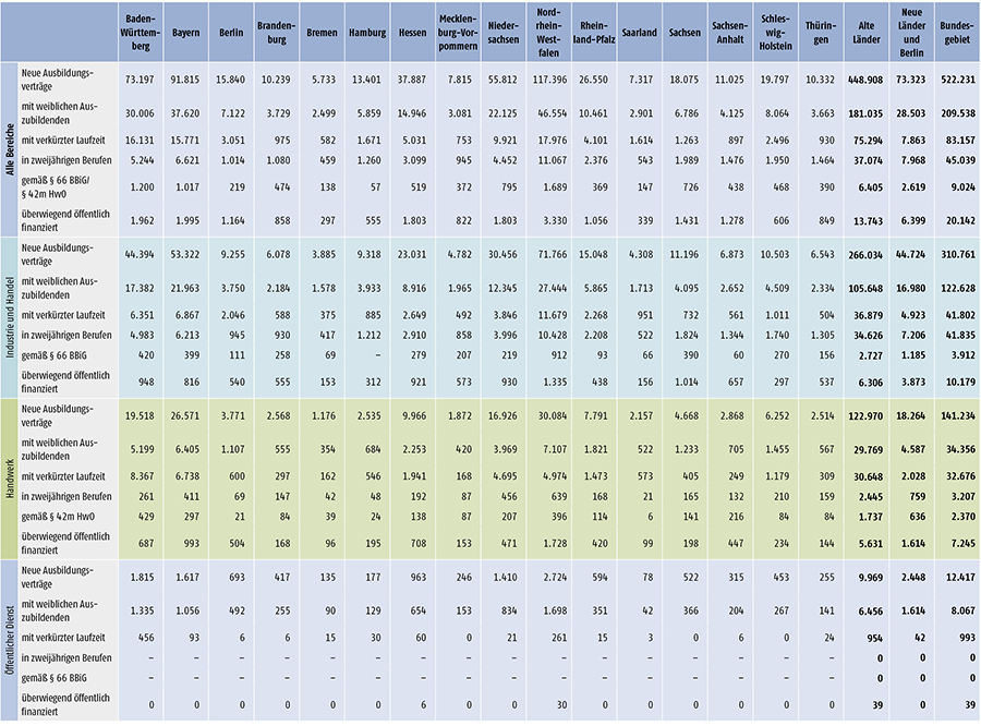 Tabelle A 1.2-4: Neu abgeschlossene Ausbildungsverträge 2014 nach strukturellen Merkmalen (Teil 1)
