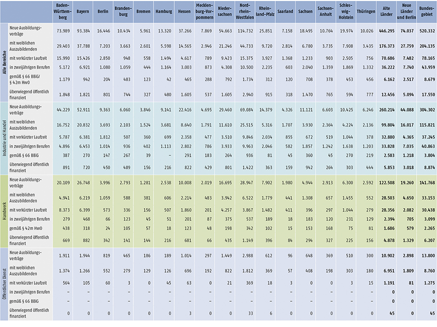 Tabelle A1.2-4: Neu abgeschlossene Ausbildungsverträge 2016 nach strukturellen Merkmalen (Teil 1)
