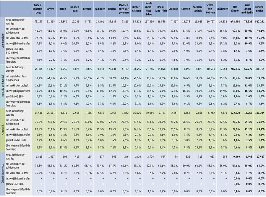 Tabelle A 1.2-4: Neu abgeschlossene Ausbildungsverträge 2014 nach strukturellen Merkmalen (Anteil in %) (Teil 2)