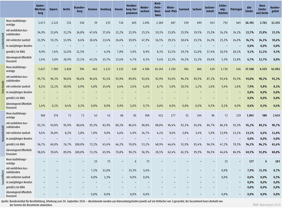 Tabelle A 1.2-4: Neu abgeschlossene Ausbildungsverträge 2014 nach strukturellen Merkmalen (Anteil in %) (Teil 2 – Fortsetzung)