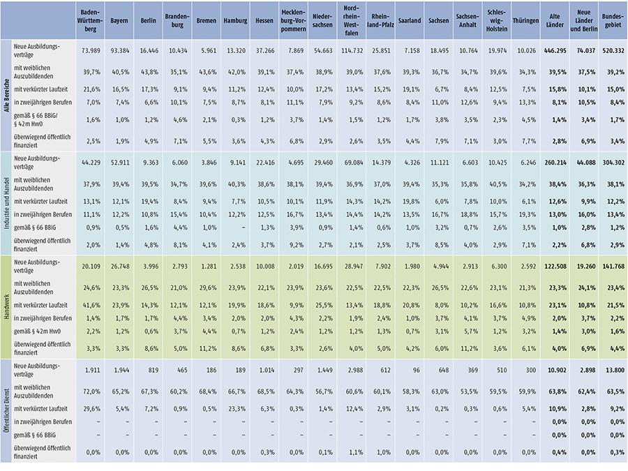Tabelle A1.2-4: Neu abgeschlossene Ausbildungsverträge 2016 nach strukturellen Merkmalen (Anteil in %) (Teil 2)