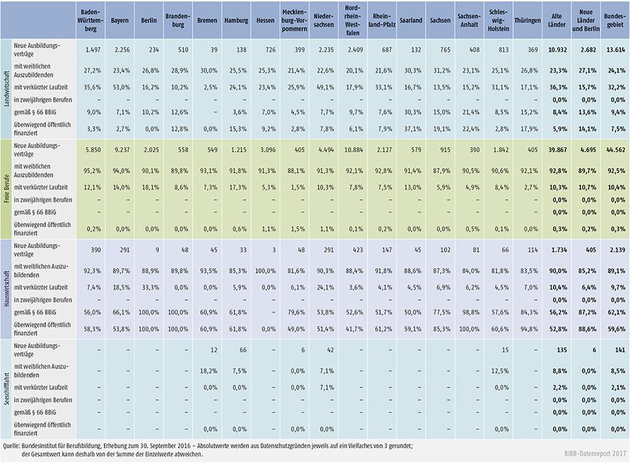 Tabelle A1.2-4: Neu abgeschlossene Ausbildungsverträge 2016 nach strukturellen Merkmalen (Anteil in %) (Teil 2 – Fortsetzung)
