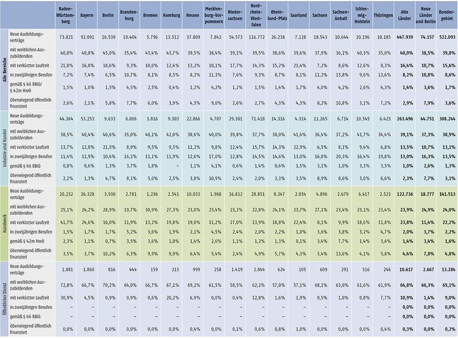 Tabelle A1.2-4: Neu abgeschlossene Ausbildungsverträge 2015 nach strukturellen Merkmalen (Anteil in %) (Teil 2)