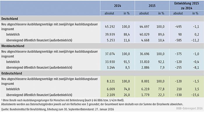 Tabelle A 1.2-5: Entwicklung der Zahl der neu abgeschlossenen Ausbildungsverträge in staatlich anerkannten Ausbildungsberufen, deren Ausbildungsordnung eine zweijährige Ausbildungsdauer vorsieht