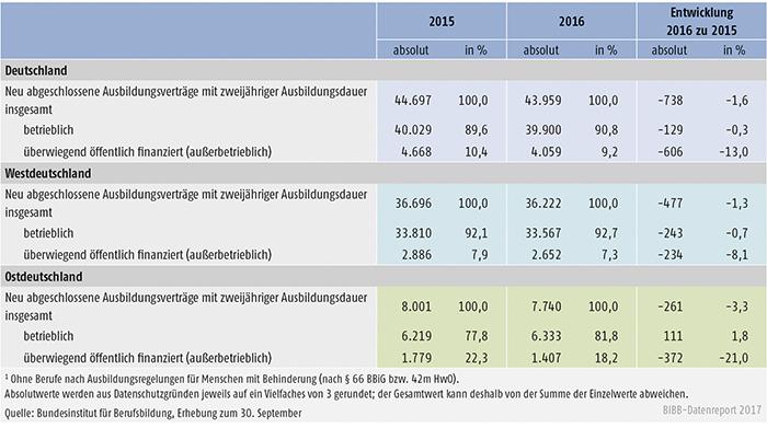 Tabelle A1.2-5: Entwicklung der Zahl der neu abgeschlossenen Ausbildungsverträge in staatlich anerkannten Ausbildungsberufen, deren Ausbildungsordnung eine zweijährige Ausbildungsdauer vorsieht