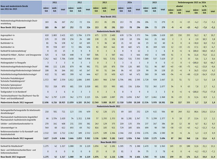 Tabelle A1.2-6: Neu abgeschlossene Ausbildungsverträge in den seit 2011 neu erlassenen oder modernisierten Berufen in Deutschland (Teil 1)