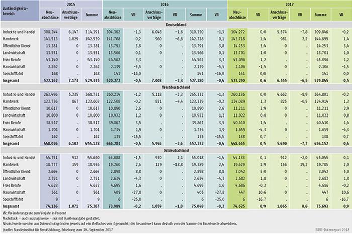 Tabelle A1.2-6: Neu abgeschlossene Ausbildungsverträge, Anschlussverträge mit Veränderungsrate zum Vorjahr unterteilt nach Zuständigkeitsbereichen in Deutschland