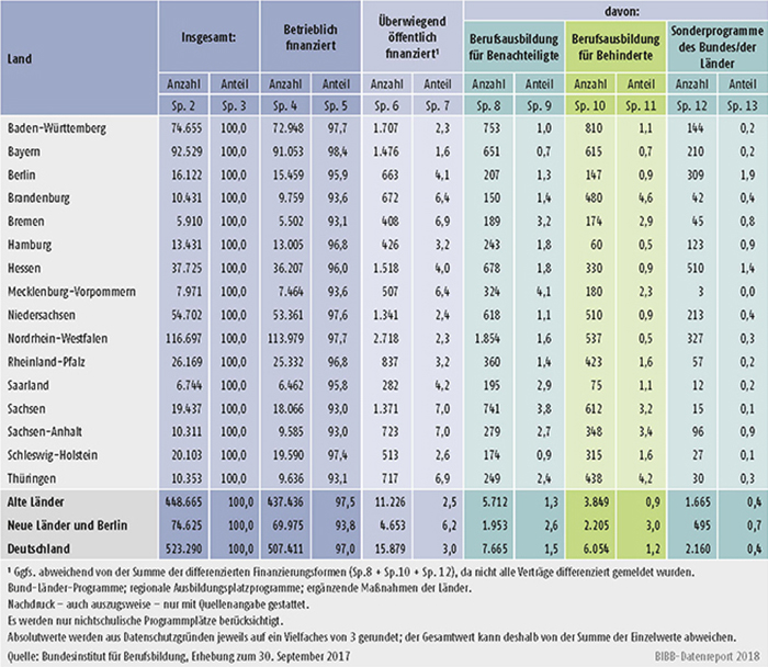 Tabelle A1.2-7: Neu abgeschlossene Ausbildungsverträge zum 30. September 2017 nach Ländern und Finanzierungsform
