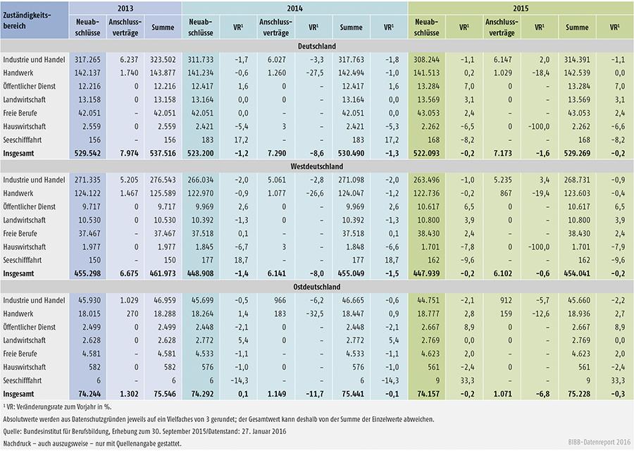 Tabelle A1.2-7: Neu abgeschlossene Ausbildungsverträge, Anschlussverträge mit Veränderungsrate zum Vorjahr unterteilt nach Regionen und Zuständigkeitsbereichen 2011 bis 2013