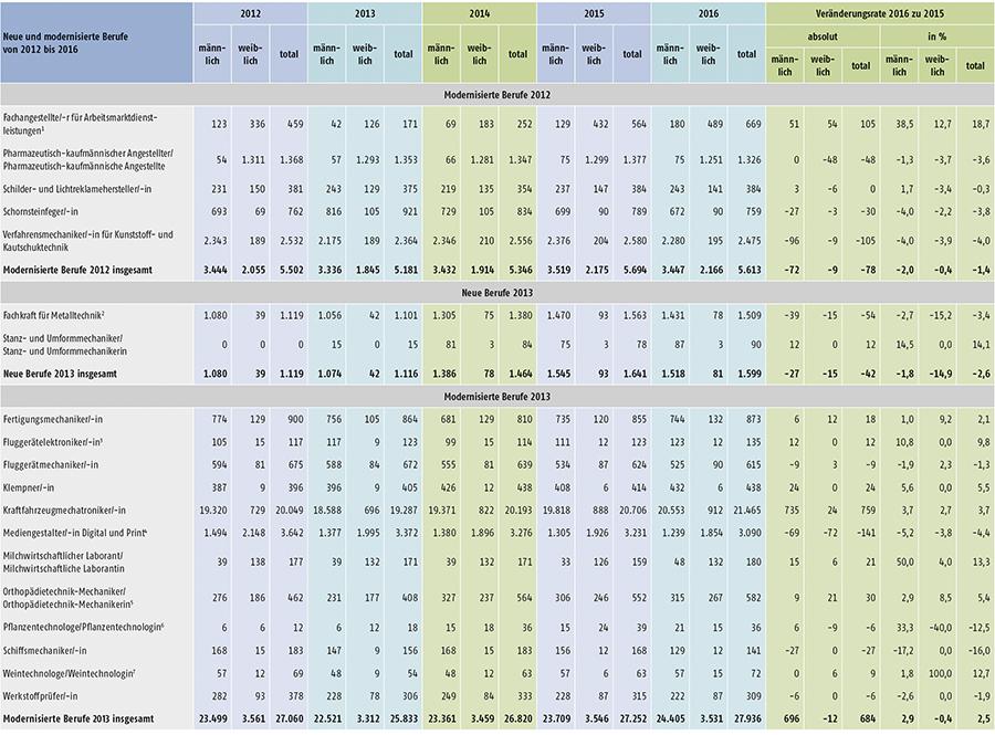 Tabelle A1.2-8: Neu abgeschlossene Ausbildungsverträge in den seit 2012 neu erlassenen oder modernisierten Berufen in Deutschland (Teil 1)