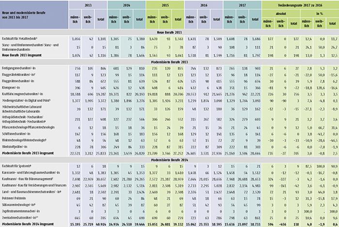 Tabelle A1.2-8: Neu abgeschlossene Ausbildungsverträge in den seit 2013 neu erlassenen oder modernisierten Berufen in Deutschland (Teil 1)