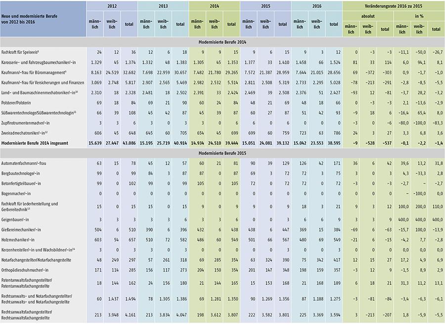 Tabelle A1.2-8: Neu abgeschlossene Ausbildungsverträge in den seit 2012 neu erlassenen oder modernisierten Berufen in Deutschland (Teil 2)