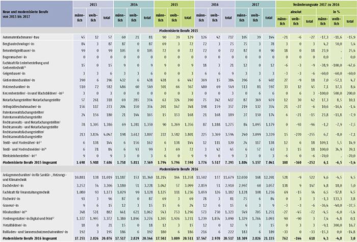 Tabelle A1.2-8: Neu abgeschlossene Ausbildungsverträge in den seit 2013 neu erlassenen oder modernisierten Berufen in Deutschland (Teil 2)