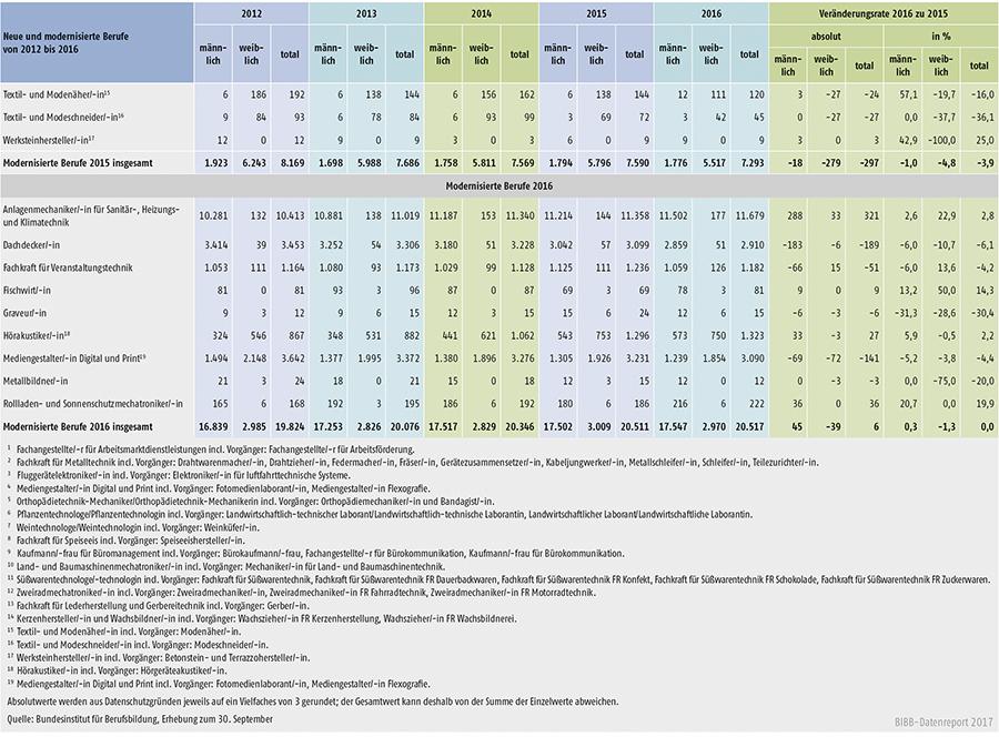 Tabelle A1.2-8: Neu abgeschlossene Ausbildungsverträge in den seit 2012 neu erlassenen oder modernisierten Berufen in Deutschland (Teil 3)