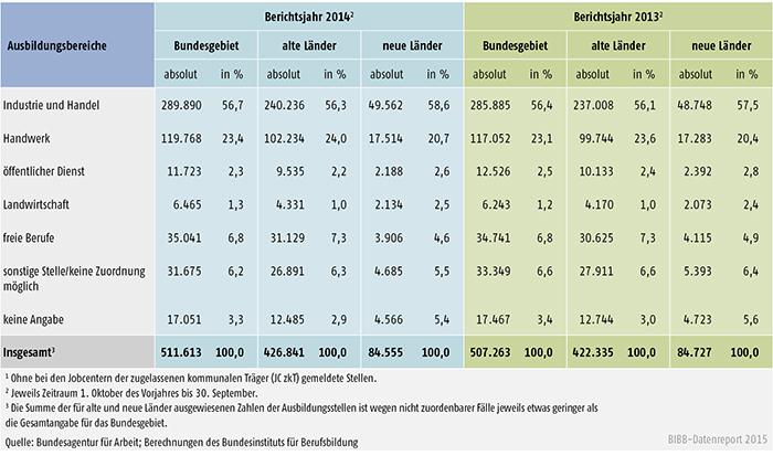 Tabelle A 1.3-1: Bei den Arbeitsagenturen und Jobcentern gemeldete Berufsausbildungsstellen in den Berichtsjahren 2014 und 2013