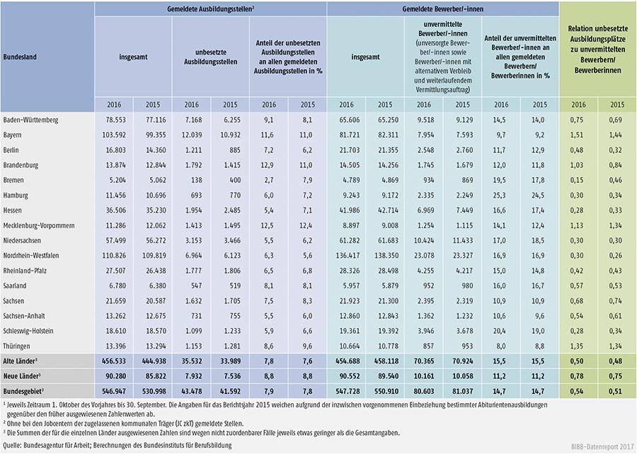 Tabelle A1.3-10: Bei den Arbeitsagenturen und Jobcentern gemeldete unbesetzte Ausbildungsstellen und unvermittelte Bewerber/-innen in den Berichtsjahren 2016 und 2015 nach Ländern