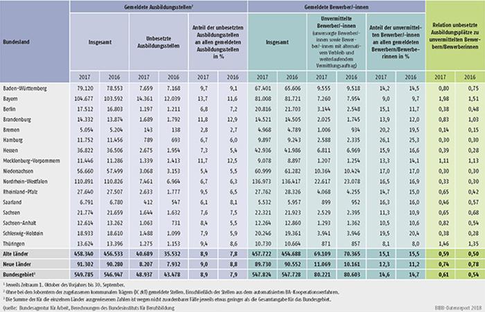 Tabelle A1.3-10: Bei den Arbeitsagenturen und Jobcentern gemeldete unbesetzte Ausbildungsstellen und unvermittelte Bewerber/-innen in den Berichtsjahren 2017 und 2016 nach Ländern