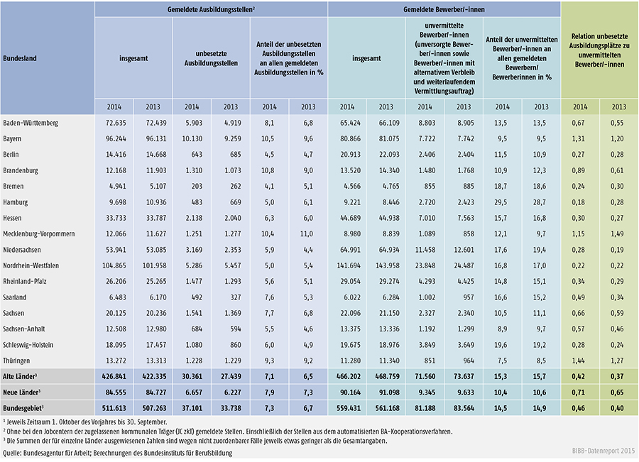 Tabelle A 1.3-10: Bei den Arbeitsagenturen und Jobcentern gemeldete unbesetzte Ausbildungsstellen und unvermittelte Bewerber/ -innen in den Berichtsjahren 2014 und 2013 nach Ländern