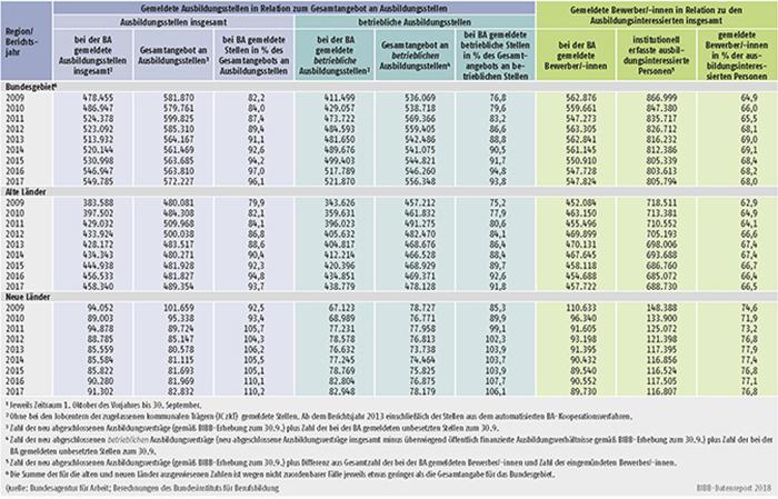 Tabelle A1.3-12: Bei den Arbeitsagenturen und Jobcentern gemeldete Ausbildungsstellen sowie gemeldete Bewerber/-innen in den Berichtsjahren 2009 bis 2017 - absolut und in Relation