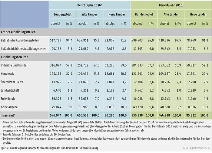 Tabelle A1.3-1: Bei den Arbeitsagenturen und Jobcentern gemeldete Berufsausbildungsstellen in den Berichtsjahren 2016 und 2015