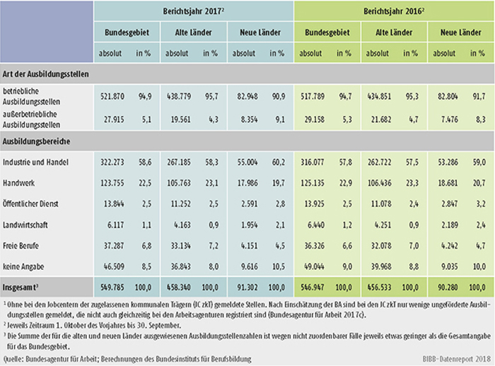 Tabelle A1.3-1: Bei den Arbeitsagenturen und Jobcentern gemeldete Berufsausbildungsstellen in den Berichtsjahren 2017 und 2016