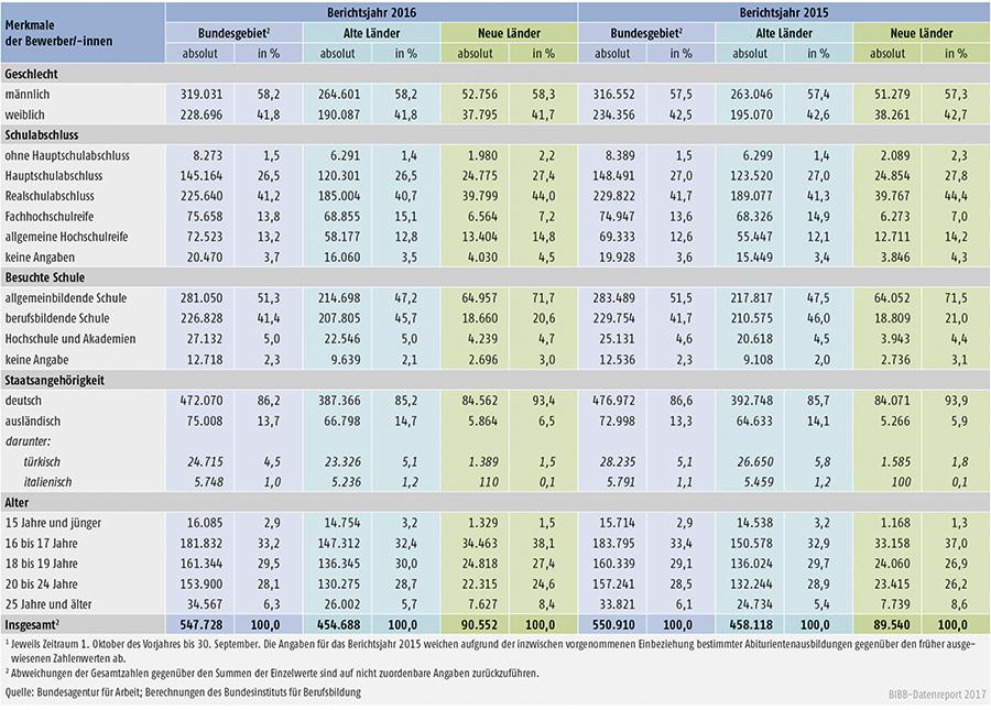 Tabelle A1.3-2: Geschlecht, Schulabschluss, besuchte Schule, Staatsangehörigkeit und Alter der bei den Arbeitsagenturen und Jobcentern gemeldeten Bewerber/-innen der Berichtsjahre 2016 und 2015