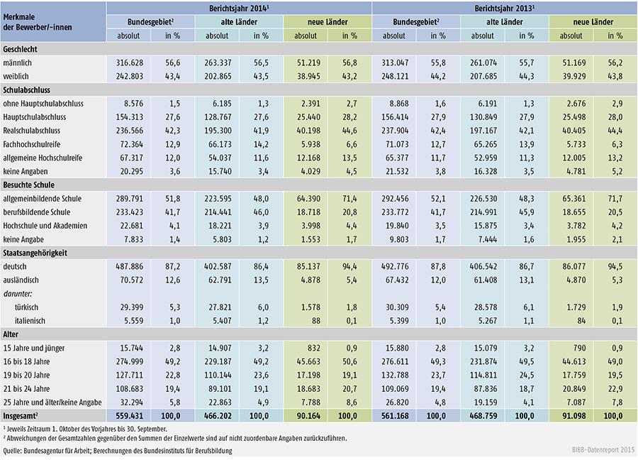 Tabelle A 1.3-2: Geschlecht, Schulabschluss, besuchte Schule, Staatsangehörigkeit und Alter der bei den Arbeitsagenturen und Jobcentern gemeldeten Bewerber/ -innen der Berichtsjahre 2014 und 2013