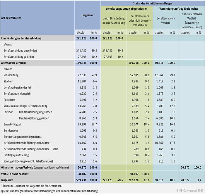 Tabelle A 1.3-3: Verbleib der im Berichtsjahr 2014 bei den Arbeitsagenturen und Jobcentern gemeldeten Bewerber/ -innen zum 30. September 2014