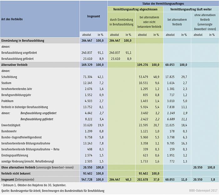 Tabelle A1.3-3: Verbleib der im Berichtsjahr 20161 bei den Arbeitsagenturen und Jobcentern gemeldeten Bewerber/-innen zum 30. September 2016