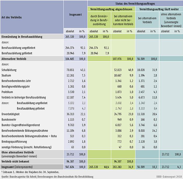 Tabelle A1.3-3: Verbleib der im Berichtsjahr 2017 bei den Arbeitsagenturen und Jobcentern gemeldeten Bewerber/-innen zum 30.09.2017
