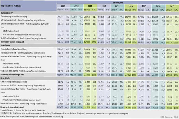 Tabelle A1.3-4: Verbleib der in den Berichtsjahren 2009 bis 2017 bei den Arbeitsagenturen und Jobcentern gemeldeten Bewerber/-innen jeweils zum 30. September
