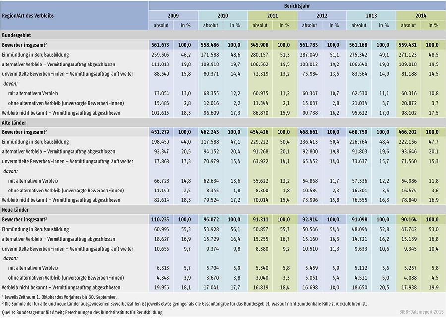 Tabelle A 1.3-4: Verbleib der in den Berichtsjahren 2009 bis 2014 bei den Arbeitsagenturen und Jobcentern gemeldeten Bewerber/ -innen jeweils zum 30. September