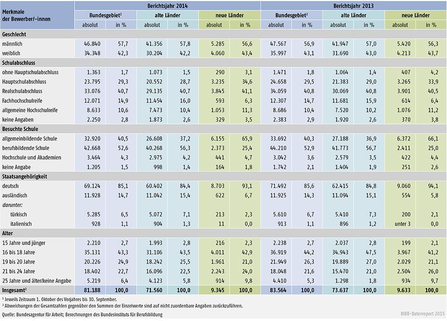 Tabelle A 1.3-5: Unvermittelte Bewerber/ -innen nach Geschlecht, Schulabschluss, besuchter Schule, Staatsangehörigkeit und Alter in den Berichtsjahren 2014 und 2013
