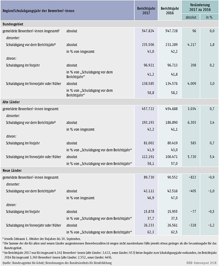 Tabelle A1.3-6: Bei den Arbeitsagenturen und Jobcentern gemeldete Bewerber/-innen, die die Schule bereits vor dem Berichtsjahr verlassen haben, in den Berichtsjahren 2017 und 2016