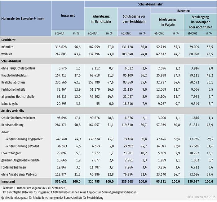 Tabelle A 1.3-7: Geschlecht, Schulabschluss und Verbleib der im Berichtsjahr 20141 bei den Arbeitsagenturen und Jobcentern gemeldeten Bewerber/ -innen nach Schulabgangsjahr – Bundesgebiet