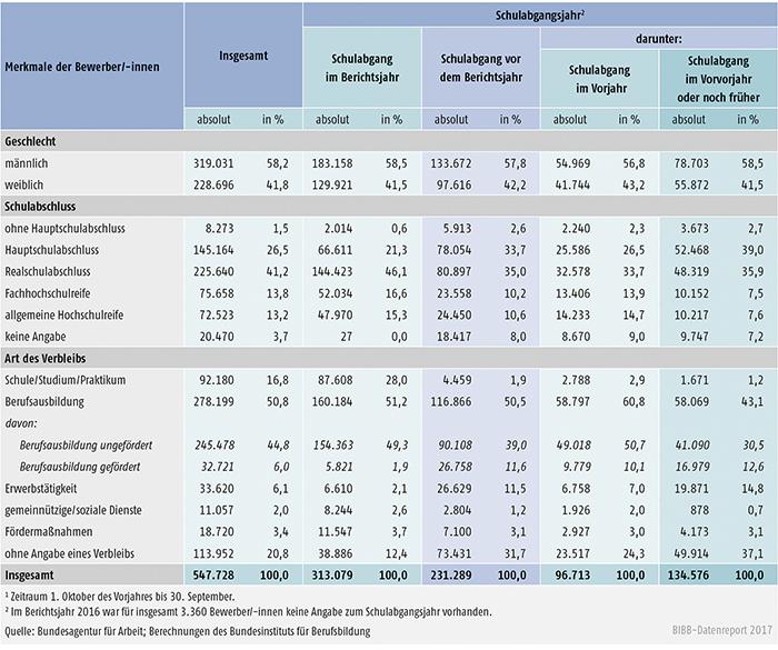 Tabelle A1.3-7: Geschlecht, Schulabschluss und Verbleib der im Berichtsjahr 20161 bei den Arbeitsagenturen und Jobcentern gemeldeten Bewerber/-innen nach Schulabgangsjahr – Bundesgebiet