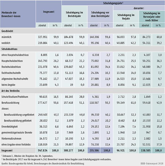 Tabelle A1.3-7: Geschlecht, Schulabschluss und Verbleib der im Berichtsjahr 20171 bei den Arbeitsagenturen und Jobcentern gemeldeten Bewerber/-innen nach Schulabgangsjahr - Bundesgebiet