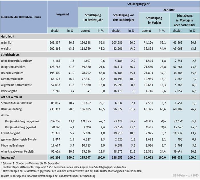 Tabelle A 1.3-8: Geschlecht, Schulabschluss und Verbleib der im Berichtsjahr 2014 bei den Arbeitsagenturen und Jobcentern gemeldeten Bewerber/ -innen nach Schulabgangsjahr – alte Länder