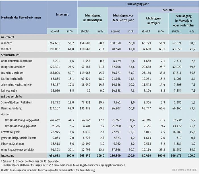 Tabelle A1.3-8: Geschlecht, Schulabschluss und Verbleib der im Berichtsjahr 20161 bei den Arbeitsagenturen und Jobcentern gemeldeten Bewerber/-innen nach Schulabgangsjahr – alte Länder