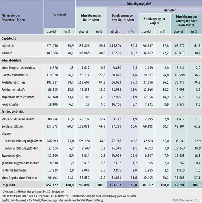 Tabelle A1.3-8: Geschlecht, Schulabschluss und Verbleib der im Berichtsjahr 20171 bei den Arbeitsagenturen und Jobcentern gemeldeten Bewerber/-innen nach Schulabgangsjahr – alte Länder
