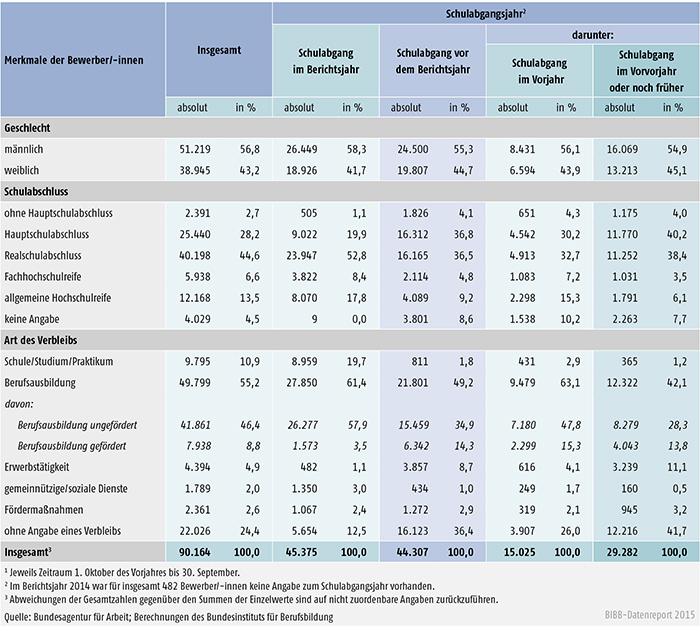Tabelle A 1.3-9: Geschlecht, Schulabschluss und Verbleib der im Berichtsjahr 2014 bei den Arbeitsagenturen und Jobcentern gemeldeten Bewerber/ -innen nach Schulabgangsjahr – neue Länder
