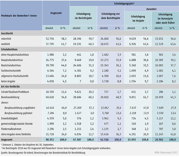 Tabelle A1.3-9: Geschlecht, Schulabschluss und Verbleib der im Berichtsjahr 20161 bei den Arbeitsagenturen und Jobcentern gemeldeten Bewerber/-innen nach Schulabgangsjahr – neue Länder