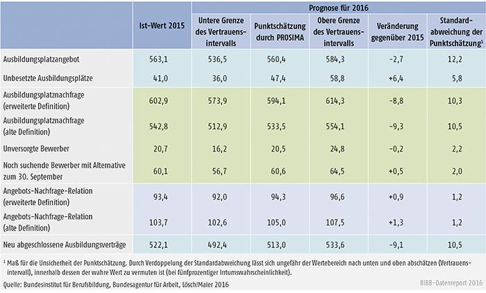 Tabelle A2.2-1: Einschätzung der Ausbildungsmarktentwicklung zum 30. September 2016 (Angaben in Tsd.) ohne Berücksichtigung von Geflüchteten