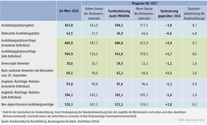 Tabelle A2.2-1: Einschätzung der Ausbildungsmarktentwicklung zum 30. September 2017 (Angaben in Tsd.)