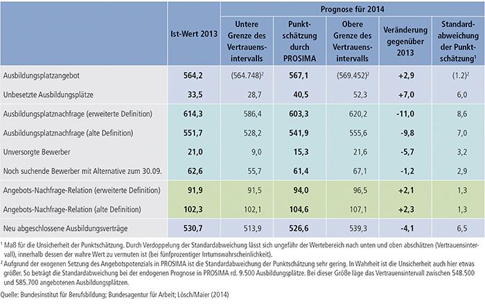 Tabelle A2.2-1: Einschätzung der Ausbildungsmarktentwicklung zum 30. September 2014 (Angaben in Tsd.)