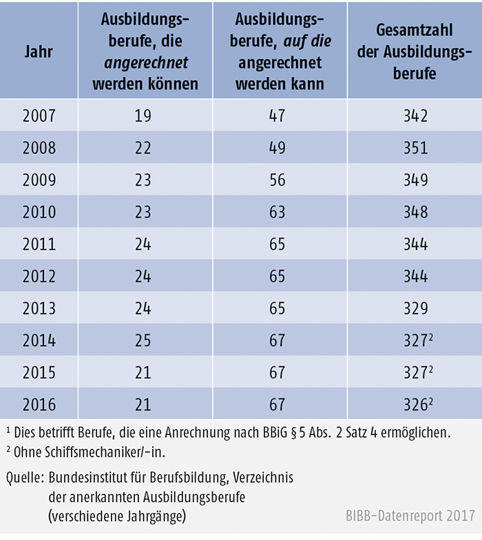 Tabelle A3.1-1: Anzahl der Ausbildungsberufe mit Anrechnungsmöglichkeit 2007 bis 2016