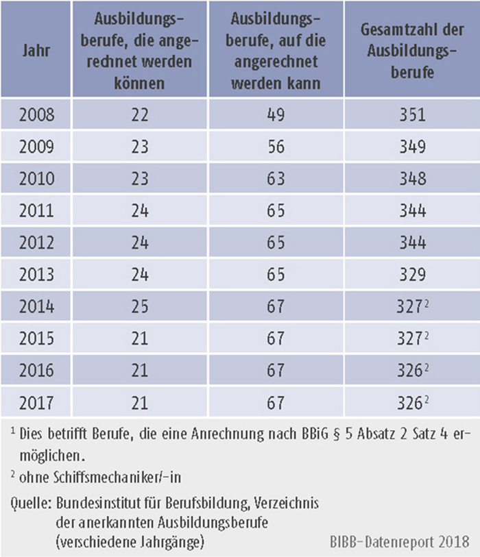 Tabelle A3.1-1: Anzahl der Ausbildungsberufe mit Anrechnungsmöglichkeit 2008 bis 2017