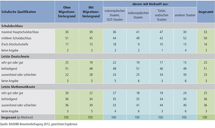 Tabelle A3.1-2: Schulische Qualifikation der Bewerber/ -innen nach Migrationshintergrund (in %)