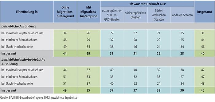Tabelle A3.1-4: Einmündung der Bewerber/ -innen in betriebliche bzw. betriebliche/außerbetriebliche Berufsausbildung nach Migrationshintergrund und Schulabschluss (Anteil je Personengruppe in %)
