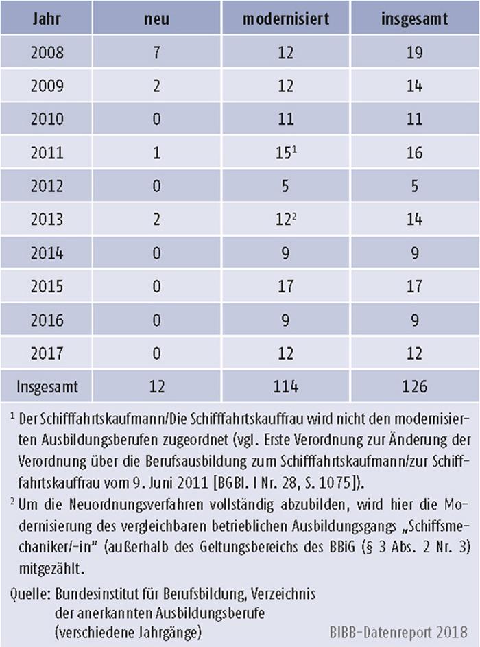 Tabelle A3.2-1: Anzahl der neuen und modernisierten Ausbildungsberufe 2008 bis 2017
